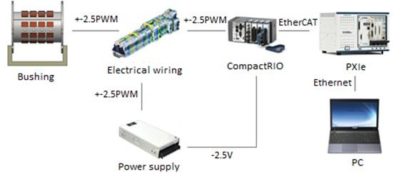 TEC modules control scheme