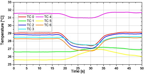 "Temperatures registered when three sets of TEC modules marked by 'P1', 'P2' and 'P9' operate  at half of their rated power vs. time. Experiment marked by ""1"" in Fig. 17"