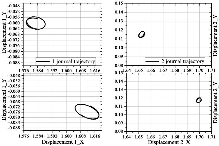 Vibration trajectories of both bearings with and without thermocouples mounted inside their bushes, registered during the operation at a speed of 24,000 rpm (1250th second of the measurement):  left column – bearing no. 1, right column – bearing no. 2, upper row – thermocouples  are not mounted, lower row – thermocouples are mounted