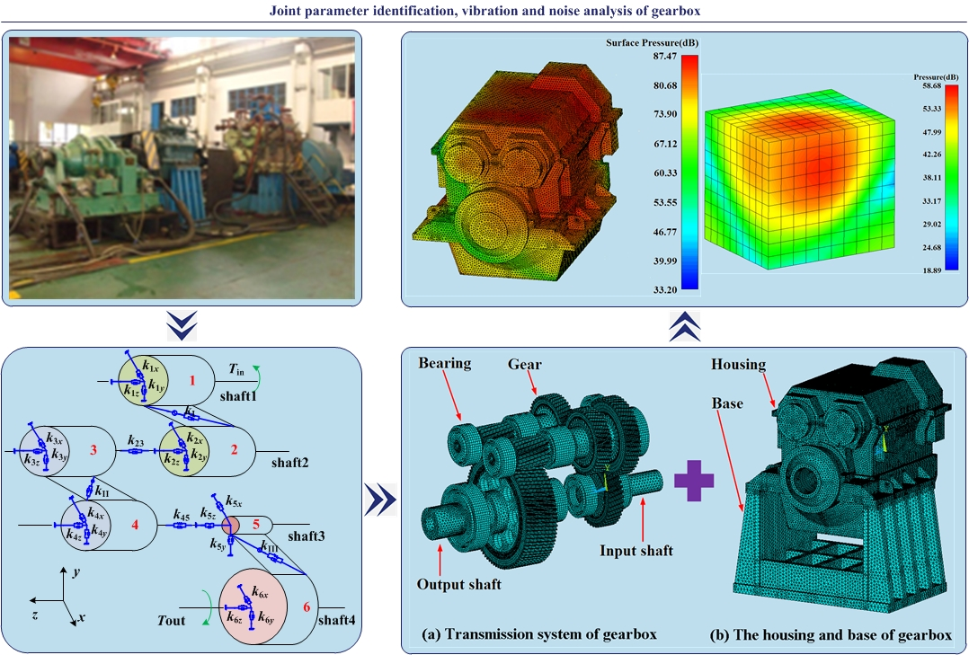 Joint parameter identification, vibration and noise analysis of gearbox