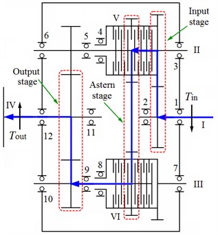 Schematic diagram of transmission system