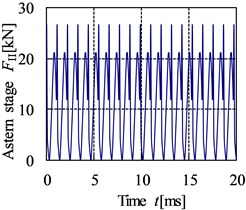 The time domain curve of internal dynamic excitation