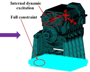 The coupled dynamic finite element analysis model