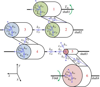 Dynamic lumped parameter model