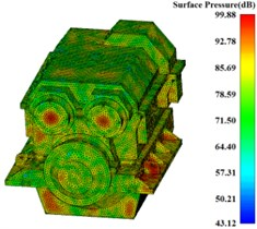 Surface sound pressure contour of gearbox