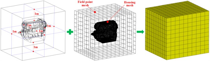 Radiation noise field point analysis model of gearbox