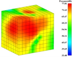 Radiation noise pressure contour of gearbox