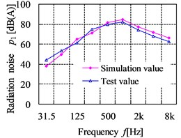 The comparison curves of simulation results and test results for radiation noise
