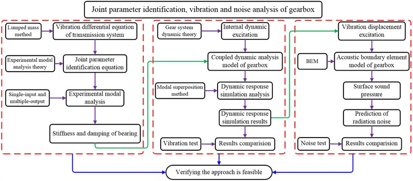 Flow chart of vibration and noise analysis