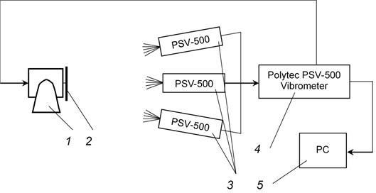 Schematic representation of the experimental setup: 1 – exciter of vibrations (shaker),  2 – the investigated object, 3 – scanning heads Polytec PSV – 500,  4 – vibrometer Polytec PSV – 500, 5 – personal computer