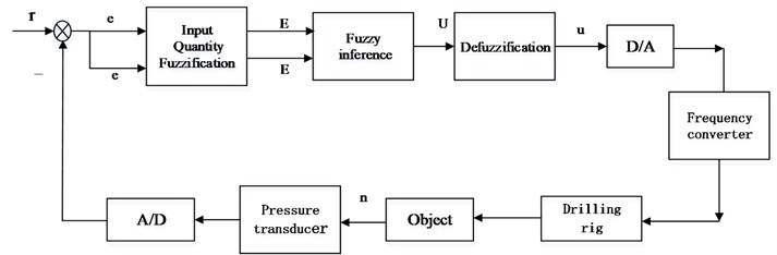 Block diagram of the fuzzy control system