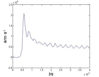 Projectile's acceleration curve during water entry