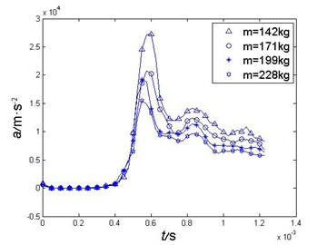 Comparisons of different mass projectiles' acceleration curves