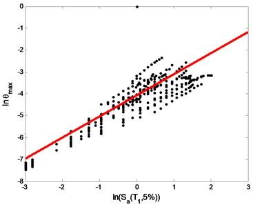 Linear regression analysis of IDA curve
