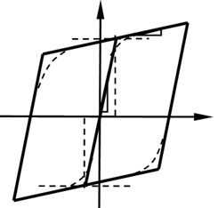 Stress-strain curve of steel