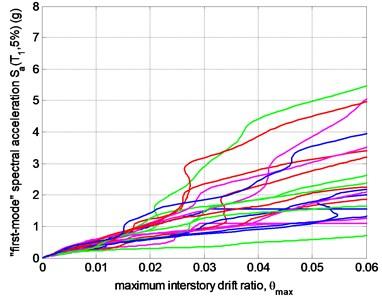 The IDA curve