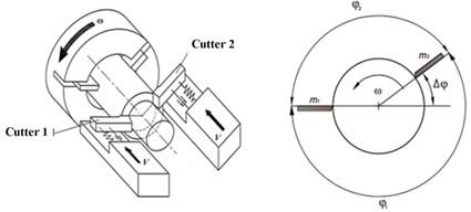 Multi-cutter turning modeling