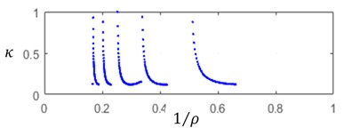 a) Relative static stiffness parameters κ, b) cutting force Πj0,  c) static deflection ξj0, d) cut thickness ηj0 as functions of 1/ρ