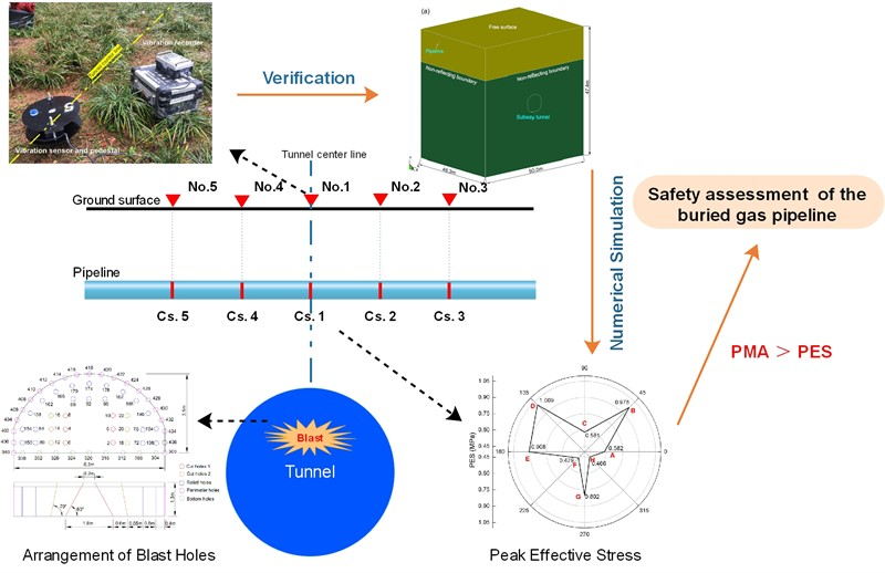 Safety assessment of upper buried gas pipeline under blasting vibration of subway tunnel: a case study in Beijing subway line