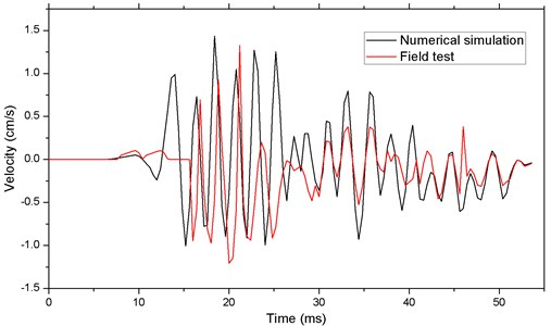 Comparison of vertical velocity curves between  numerically simulation and field test on the No.1 point