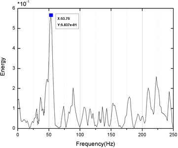 The blasting vibration FFT spectrum  analysis diagram of the No.1 point