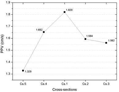 Distribution of PPV in the  cross-sections of the pipeline