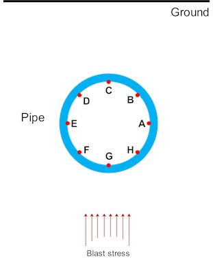 The monitoring points on the cross-section of the pipe