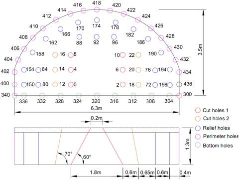 Schematic diagram of arrangement of blast holes in the upper bench