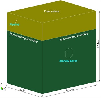 Numerical model and boundary conditions