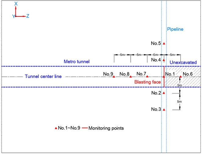 Layout of the monitoring points