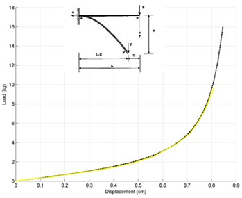 Load-vertical displacement responses  of cantilever beam