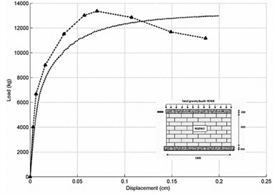 Load-displacement responses for strengthened masonry walls a) SSBW2  and b) Chun and Kim's RC joint connection