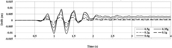 Drift time history at free field for harmonic loading with different PGA