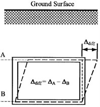 Schematic of drift deformation for a rectangular and circular tunnel [6]