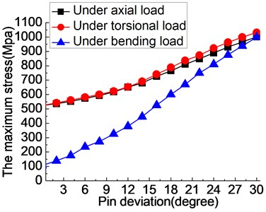 The influence of pin deviation (0-30°) on the fixator-bone system under axial, torsional  and bending load: a) the influence of angular deviation (0-30°) on the stress of fixator-bone system  under axial, torsional and bending load, b) the influence of angular deviation (0-30°)  on the deformation of fixator-bone system under axial, torsional and bending load