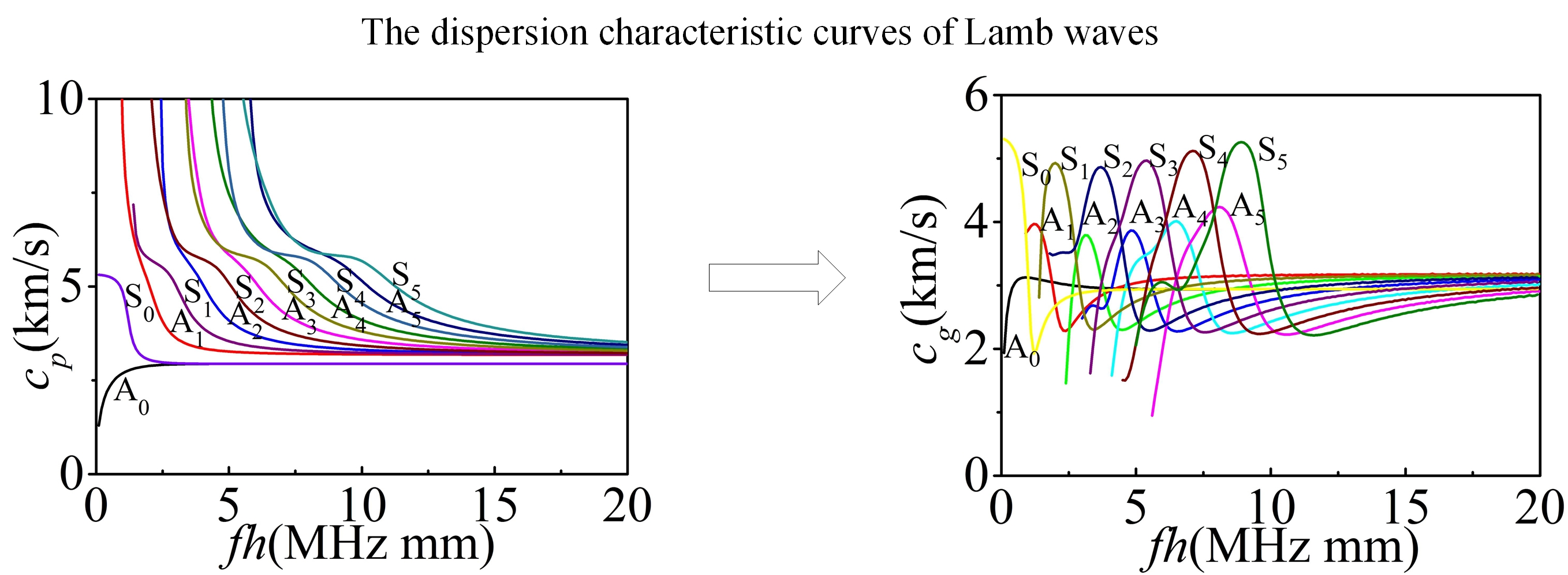 Finite element simulation on the reflection and transmission of the lamb waves across a micro defect of plates