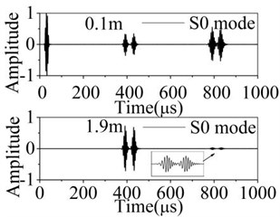 Normalized displacements of received signal in the 2D plate with symmetric defect