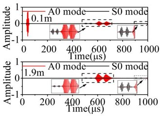 Normalized displacements of received signal in the 2D plate with asymmetric defect