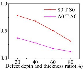 Reflection and transmission coefficients varies with depth of symmetric defect