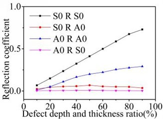 Reflection and transmission coefficients varies with depth of asymmetric defect