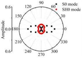 The scattering laws of S0 mode testing the radial variation circular hole defect