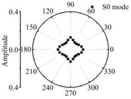 The scattering laws of A0 mode testing the radial variation circular hole defect