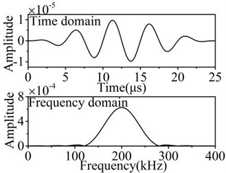 The excitation signal modulated by Hanning window