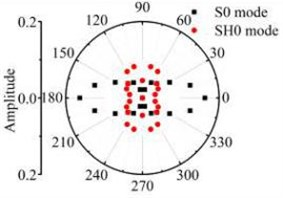 The scattering laws of S0 mode testing the transverse variation rectangular hole defects