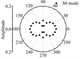 The scattering laws of A0 mode testing the transverse variation rectangular hole defects