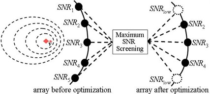 Process of optimizing the array with maximum SNR