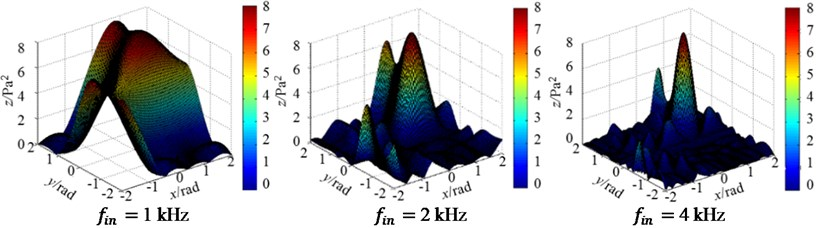 Three-dimensional magnitude distribution patterns of regular arrays at 3 incident frequencies