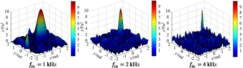 Three-dimensional magnitude distribution patterns of irregular arrays at 3 incident frequencies