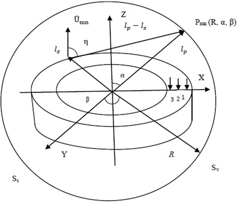 Acoustic radiation due to the vibration modes of unbaffled plate in Z direction enclosed in a sphere