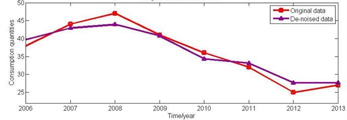 The comparison between original and de-noised data